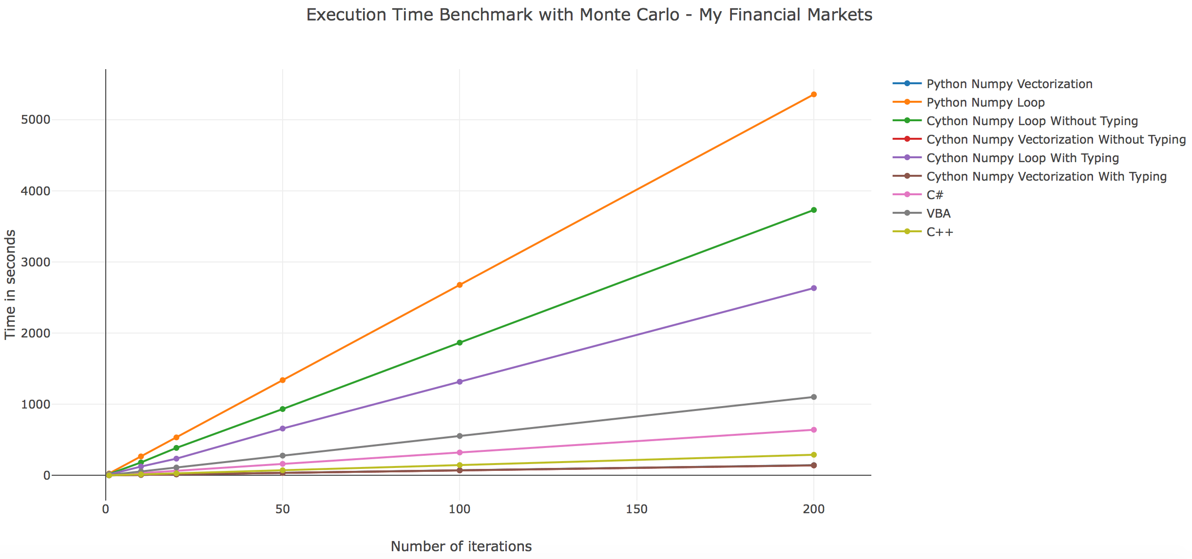Vba Stock Simulation Speed Execution Benchmark On Monte Carlo My Financial Markets