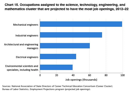 Science, Technology, Engineering and Math (STEM) \u2013 GPS FOR SUCCESS