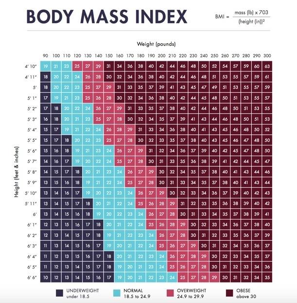 Body Mass Index (BMI) Calculator \u2022 MyHeart