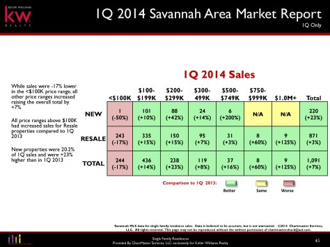 Savannah Luxury Home Sales