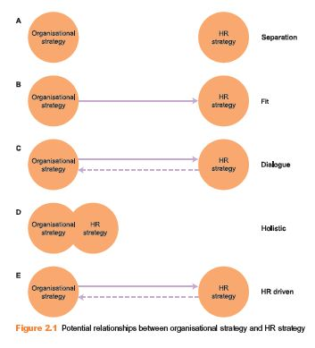The Link between Business and HR Strategy - HR Management
