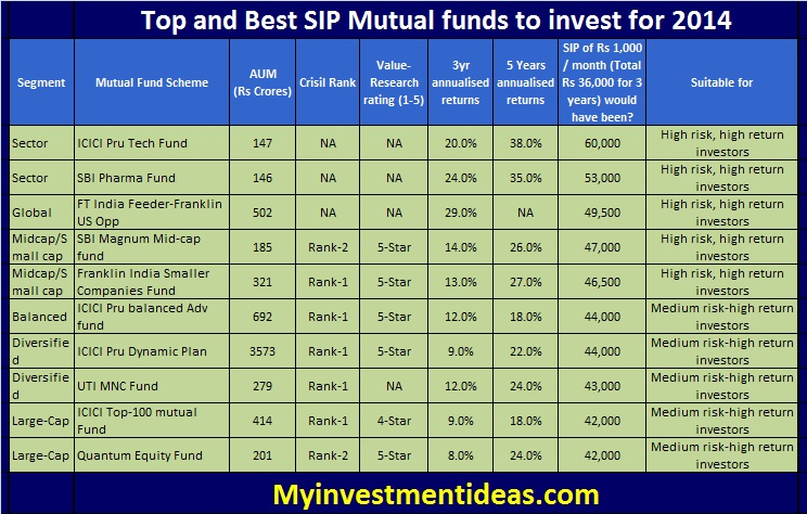 Top 10 best performing sip mutual funds to invest for 2014 for Best sip plans
