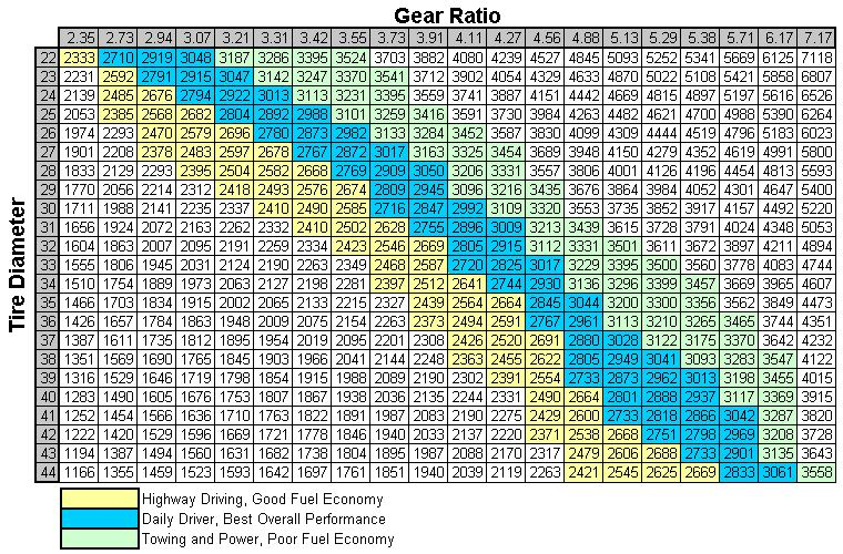 Gear Ratio To Tire Size Chart - My Jeep TJ