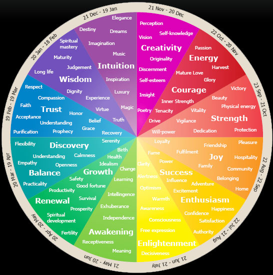 Emotional and Psychological Meaning of Colours \u2013 MyLifeMyStuff