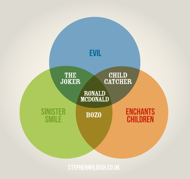 Clever Venn Diagrams by Stephen Wildish