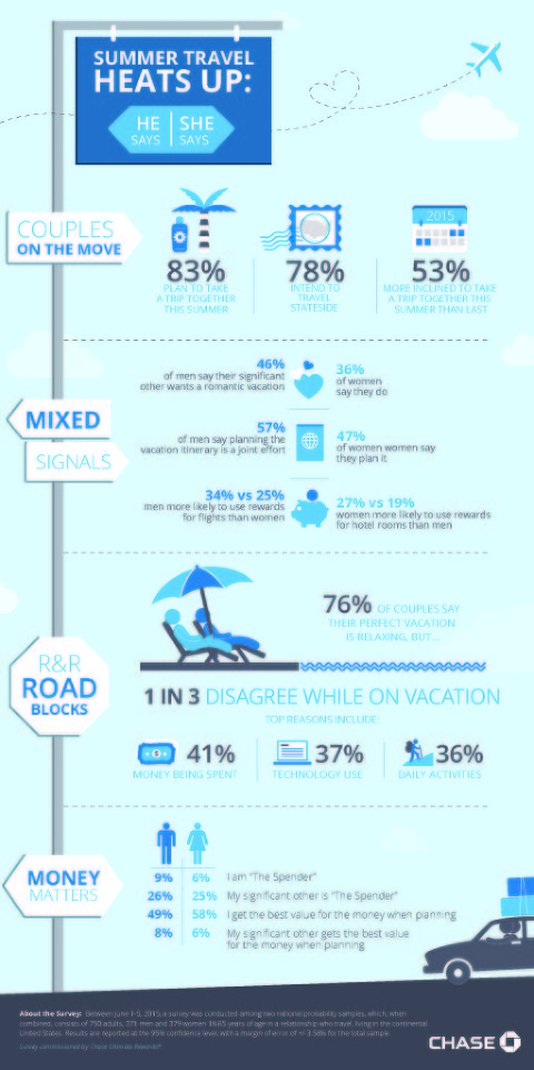 Couples Travel Infographic_Chase Ultimate Rewards - APPROVED (1)