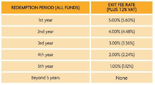 sun life mutual fund back end sales load