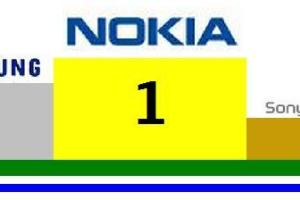 UK phone charts: Nokia Number 1, Samsung at 2, SE at 3, Blackberry at 4 and LG at 5.