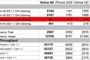 RANT: 5 Reasons MSNBC tech writer is clueless about Nokia. Refutation to 5 Reasons Nokia's N8 Won't Beat the iPhone 4