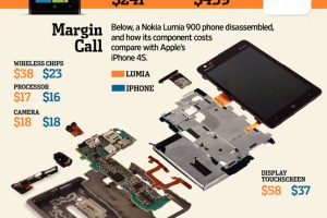 Infographic: Nokia Lumia 900 vs iPhone 4S costs/margins.