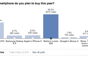 WSJ Poll puts Nokia Lumia 920 in the lead against Z10, SGSIV and iPhone 5