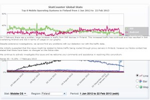 MNB-RG: StatCounter baffled by Finnish Series 40 data, seems to adjust