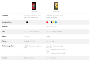 Spec List Comparison, Lumia 920 Vs. 928
