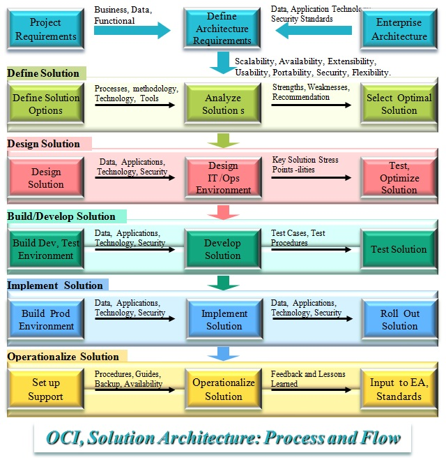 Solution Architecture OCI Inc