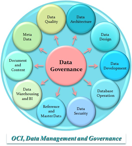 Data Management OCI Inc