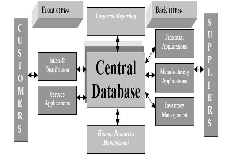 BASIC ERP SYSTEMS MODEL - This sample graphic illustrates the - office inventory list