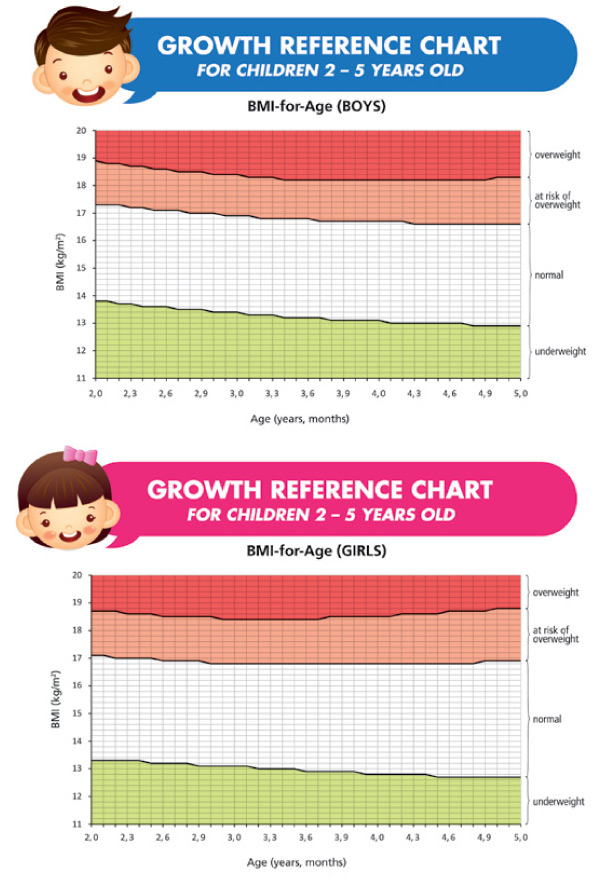 Unique Bmi Chart For Children Child Growth Charts Height Weight