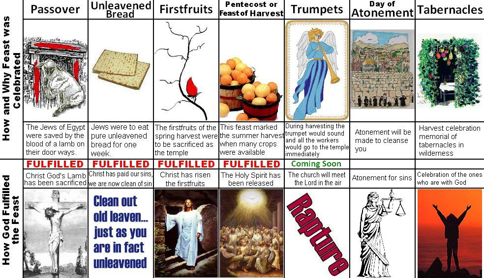 At The Calendar Invention Boston Events Boston The Near Future Hidden In The 7 Feasts Of Israel And Where