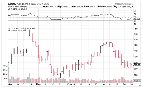 Stock Bar Charts Technical Analysis Comtex SmarTrend