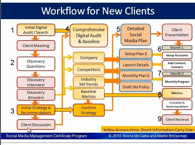 Workflowjpg (650×484) Liberteks IT Services ∆▽ Pinterest - demand note template