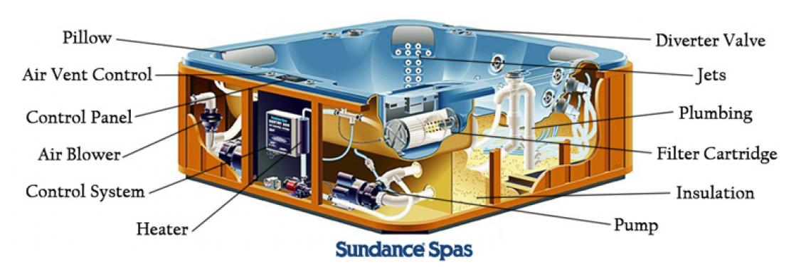 Jacuzzi Pool Pump Parts Diagram Find Parts For Your Spa | My Spa Parts Store