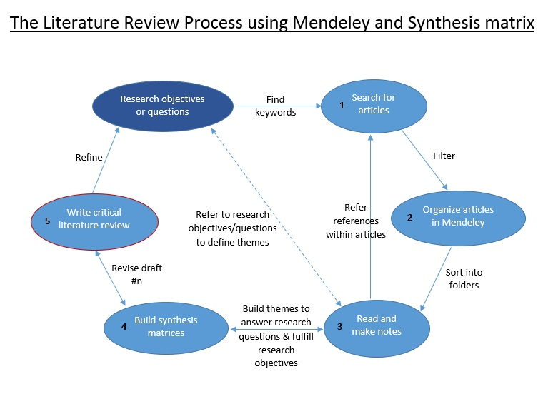 Literature Review Process with Mendeley and Synthesis Matrix
