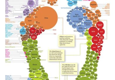 Where Do You Stand On The Global Carbon Footprint?