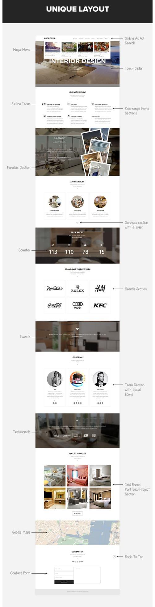 Wordpress Themes Architect
