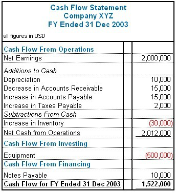 Easy Accounting for Small Business Owners - cash flow business