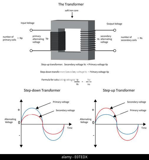 electro magnet diagram