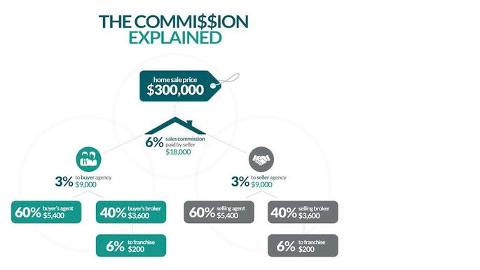 What is a Real Estate Commission and Who Pays? realtor® - realtor percentage calculator