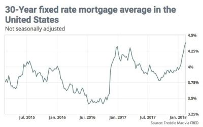 Mortgage Rates Rise to Nearly Four-Year High on Inflation Concerns   realtor.com®