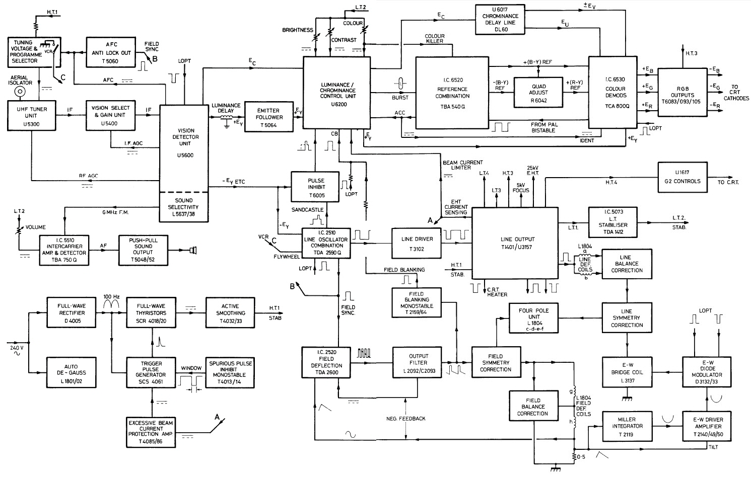 block flow diagram word