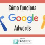 INFOGRAFIA: Cómo funciona Google Adwords