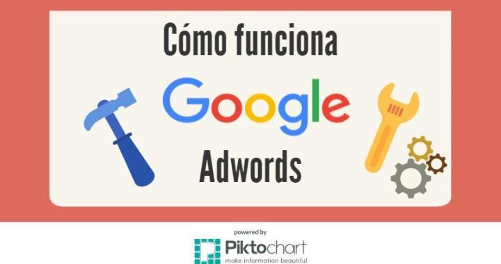 como-funciona-google-adwords-cabecera