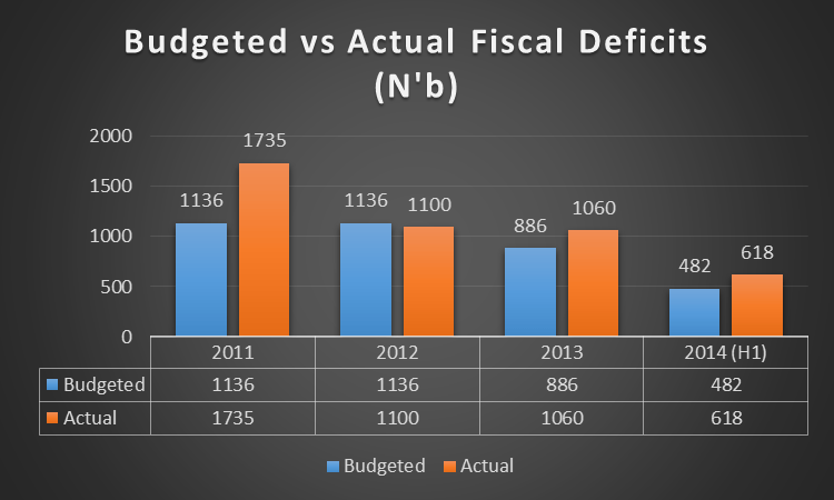2011 budget in nigeria Nigeria budget 2011  the new fiscal year would vigorously pursue the new approach to funding the development of critical infrastructure in nigeria.