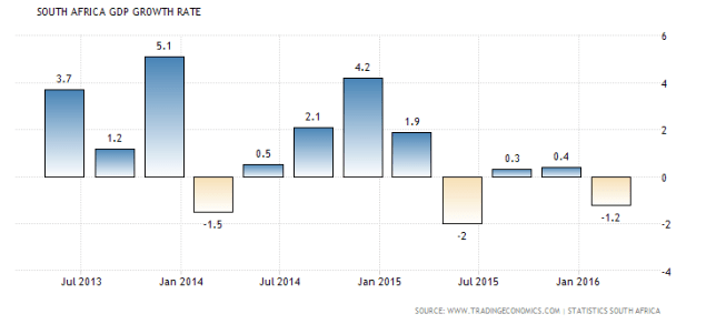 south africa gdp compared to brazils This ranking is based on projection by international monetary fund (imf) outlook april 2018 for year 2018 and 2023 in 2018, top ten countries in nominal terms are : united states, china, japan, germany, united kingdom, france, india, italy, brazil and canada.