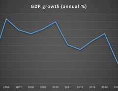 Nigeria's GDP 2005 - 2016 (Q1). Nairametrics Research