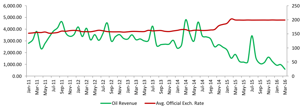 Foreign exchange revenue