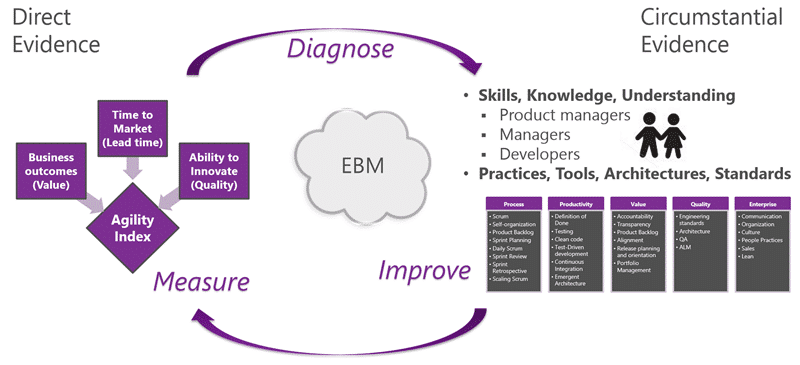 naked ALM Consultings Martin Hinshelwooid helps you Measure, Diagnose,  and Improve with Agility Index and evidence-based manageemnt's Agility Path