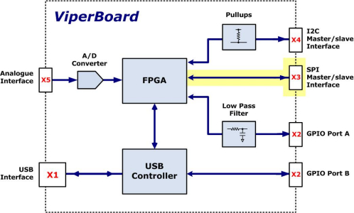 ViperBoard I2C/SPI/GPIO USB Interface Adapter