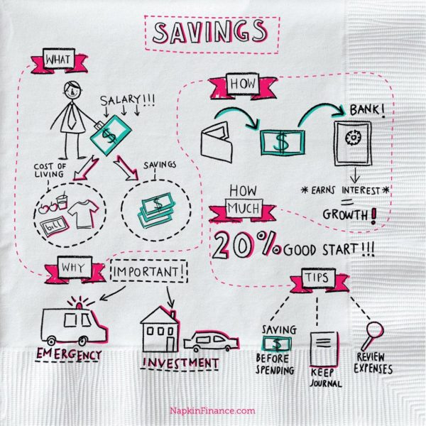 Savings Account, Personal Finance,  Save Money Infographic - Napkin