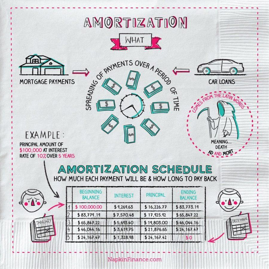 amitorization table