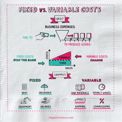 What is Fixed Cost vs. Variable Cost? - Napkin Finance Has the Answer!