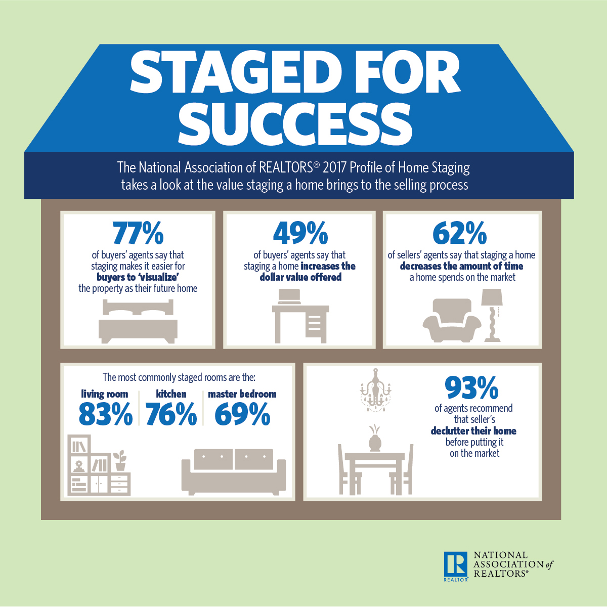 Home Stadging Infographic Staged For Success Nar Realtor