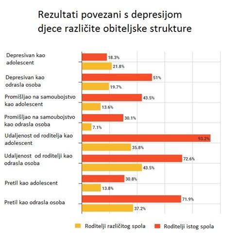 Rezultati istraživanja