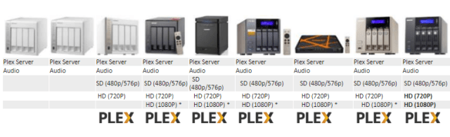 What is the Best 4 bay Qnap NAS for PLEX and a Plex Media Server