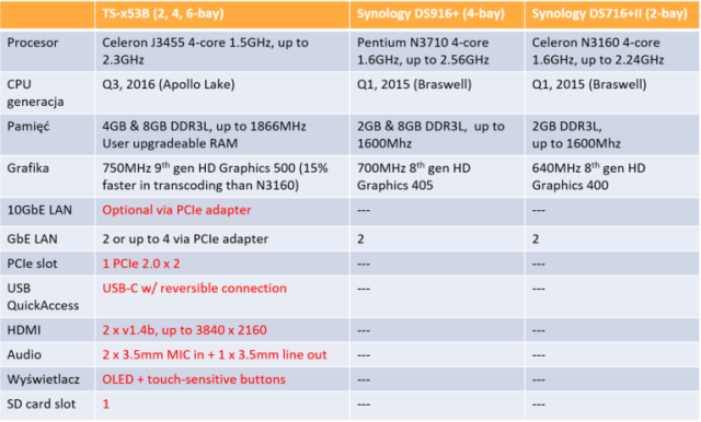 The QNAP TS-x53B Series featuring the TS-253B NAS, TS-453B NAS and TS-653B NAS 14