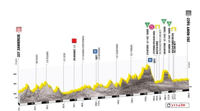 wys_etap3_TdP_UCI_WorldTour