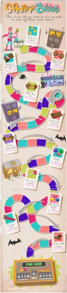 Infographic - Burn Halloween Candy